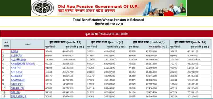 Old Age Pension Scheme District List in Hindi