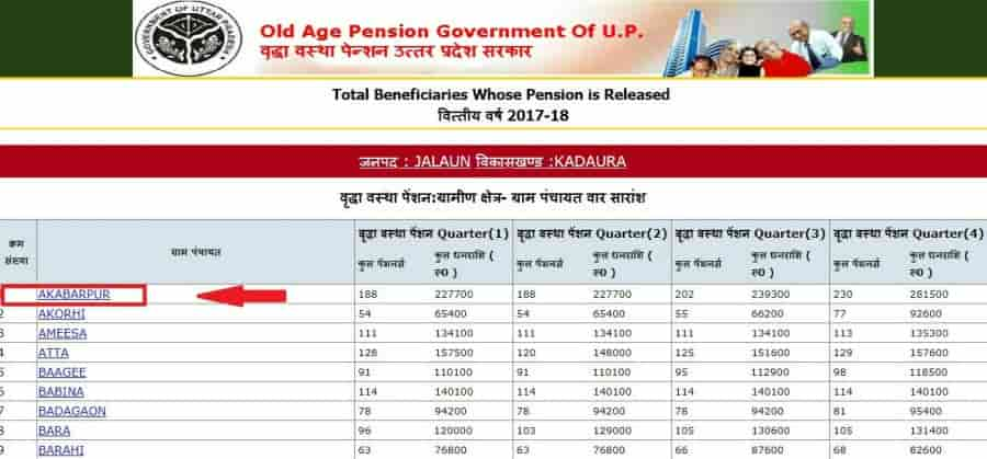 UP Vridha Pension Yojana List Grampanchayat