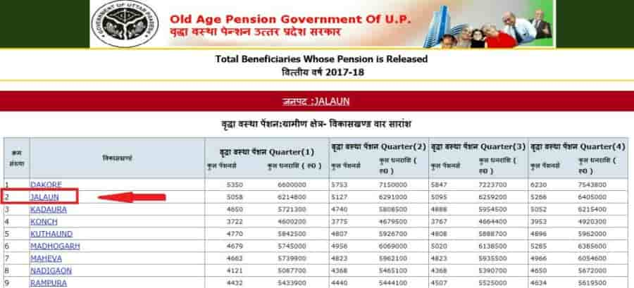 UP Old Age Pension Scheme Vikaskhand List