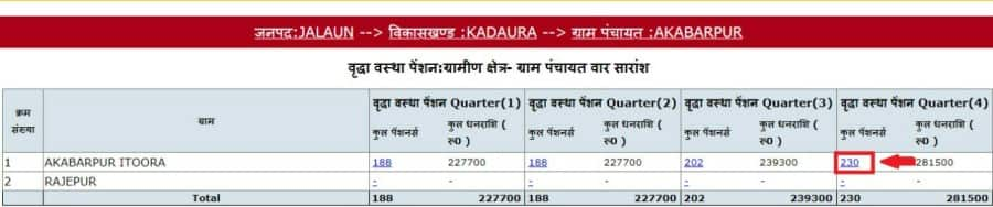 Qurterly data for UP Pension Scheme