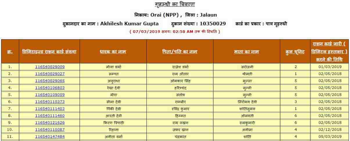 Ration Card List Uttarpradesh check Your Name Here