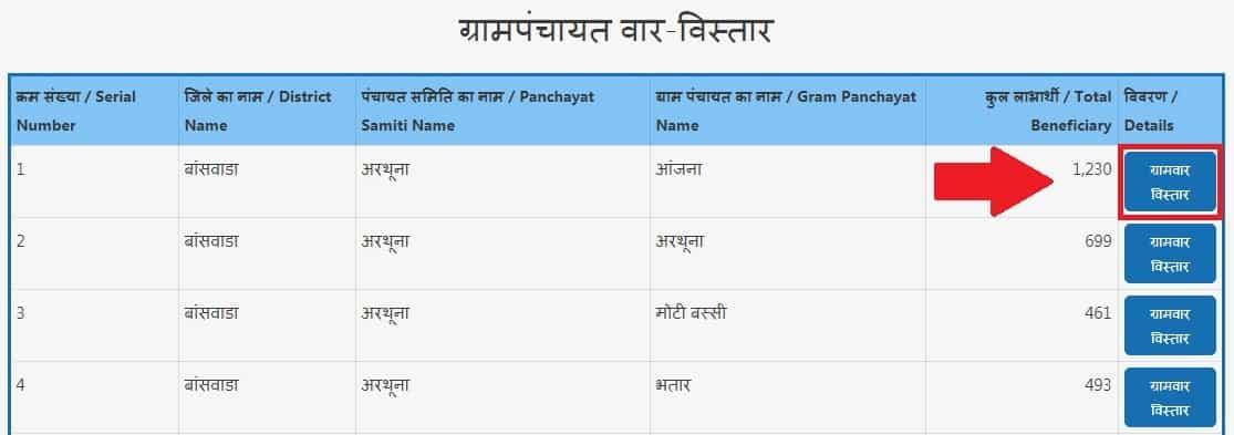 Gram Panchayat Wise