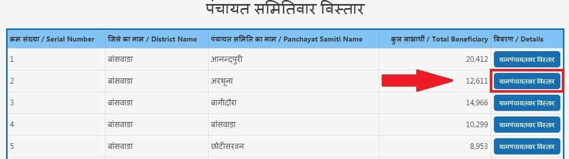 Panchayatwar List