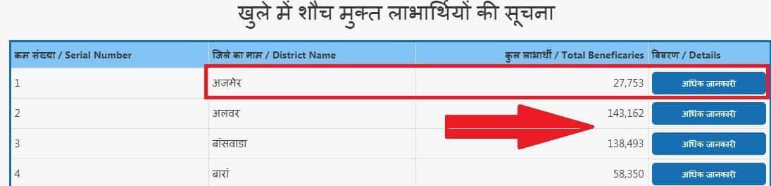 राजस्थान शौचालय लिस्ट - Me Sauch Labaharthi