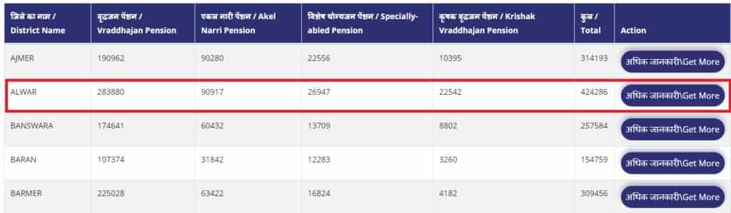 Rajasthan District Wise Pension List