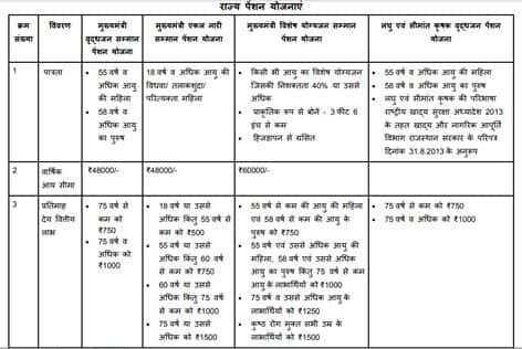 Rajasthan Samajik Suraksha Pension List Eligibility for Rajasthan State