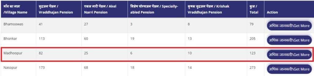 Village Wise Pension List Status in Rajasthan