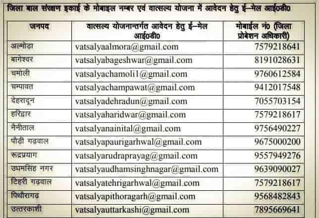 Mukhyamantri Vatsalya Yojana Email ID for Registration