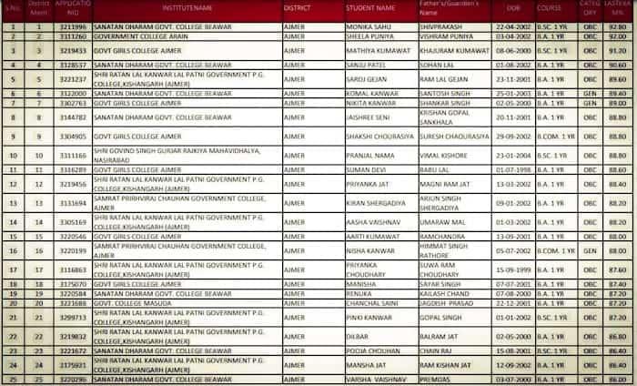 Kali Bai Bheel Yojna pdf List